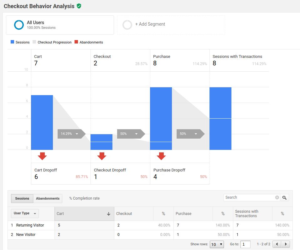 Track Checkout Behavior Analysis with Google Analytics on WHMCS
