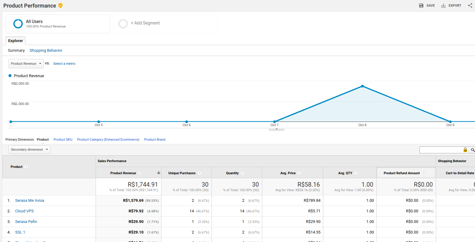 See WHMCS products performance into Google Analytics reports