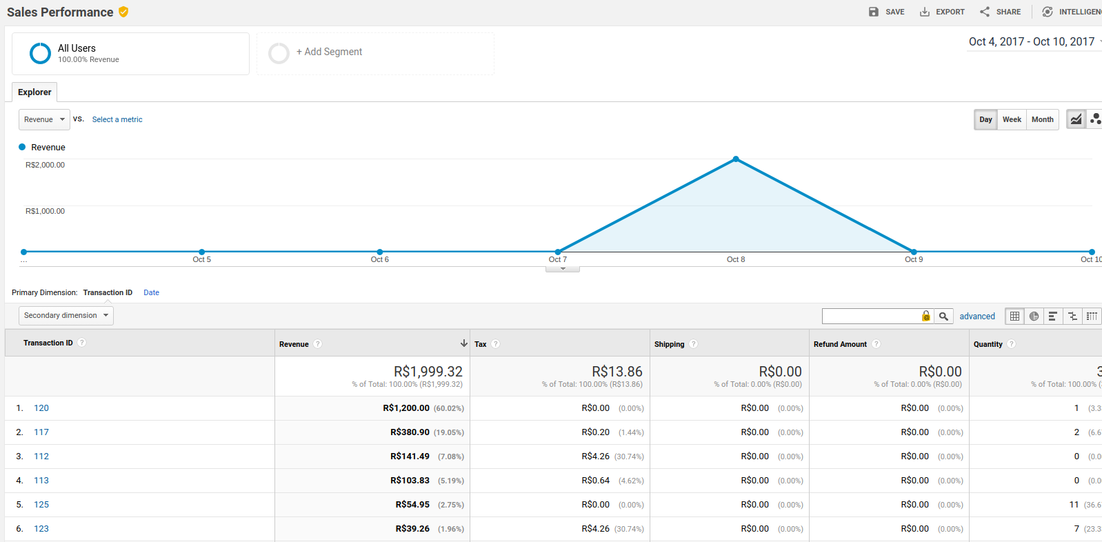 See your Sales Performance of WHMCS on Google Analytics